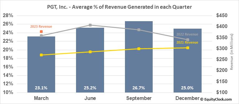 PGT, Inc. (NYSE:PGTI) Revenue Seasonality