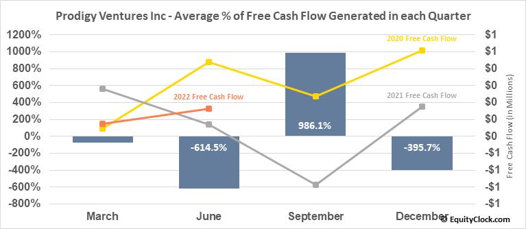 Prodigy Ventures Inc (TSXV:PGV.V) Free Cash Flow Seasonality