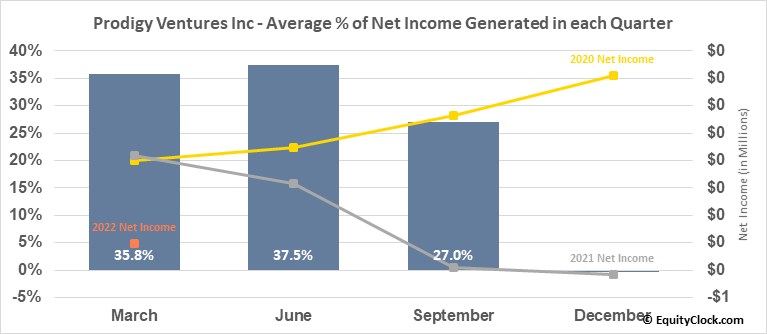 Prodigy Ventures Inc (TSXV:PGV.V) Net Income Seasonality
