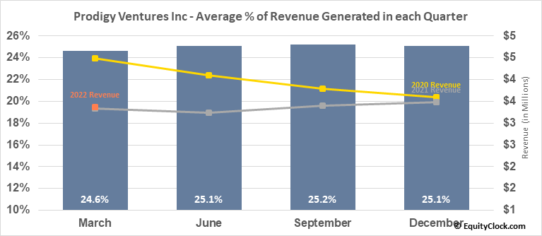 Prodigy Ventures Inc (TSXV:PGV.V) Revenue Seasonality