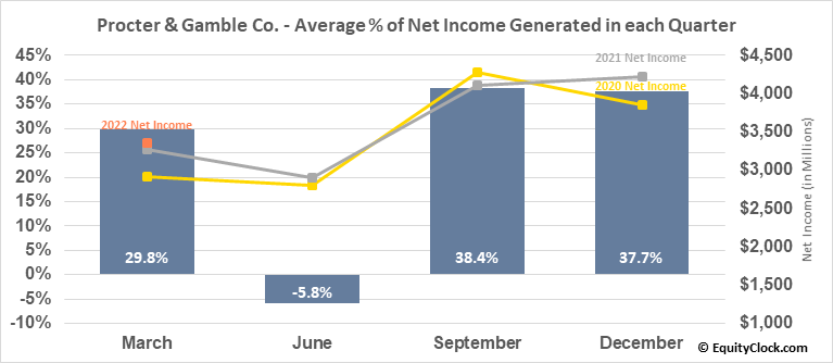 Procter & Gamble Co. (NYSE:PG) Net Income Seasonality