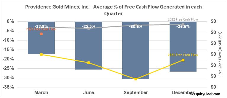 Providence Gold Mines, Inc. (TSXV:PHD.V) Free Cash Flow Seasonality
