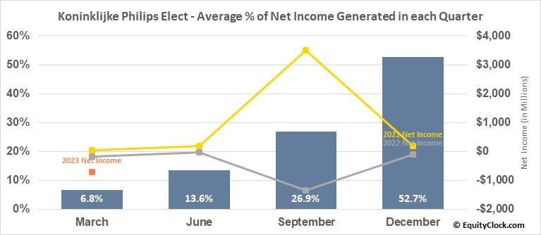 Koninklijke Philips Elect (NYSE:PHG) Net Income Seasonality