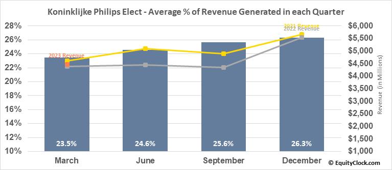 Koninklijke Philips Elect (NYSE:PHG) Revenue Seasonality