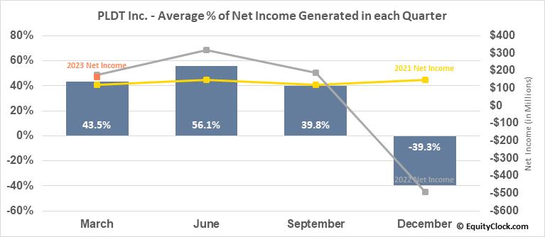 PLDT Inc. (NYSE:PHI) Net Income Seasonality