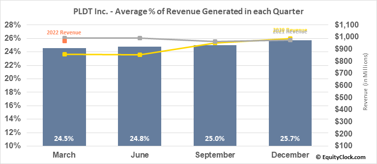 PLDT Inc. (NYSE:PHI) Revenue Seasonality