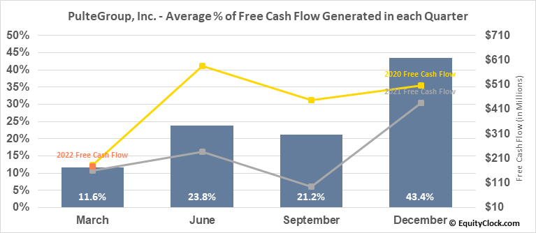PulteGroup, Inc. (NYSE:PHM) Free Cash Flow Seasonality
