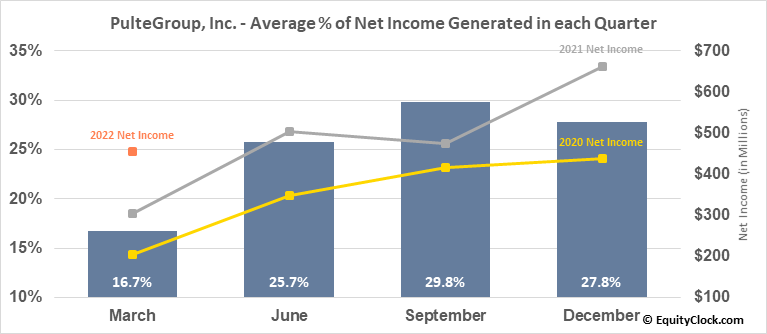 PulteGroup, Inc. (NYSE:PHM) Net Income Seasonality