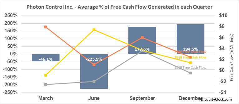 Photon Control Inc. (TSE:PHO.TO) Free Cash Flow Seasonality
