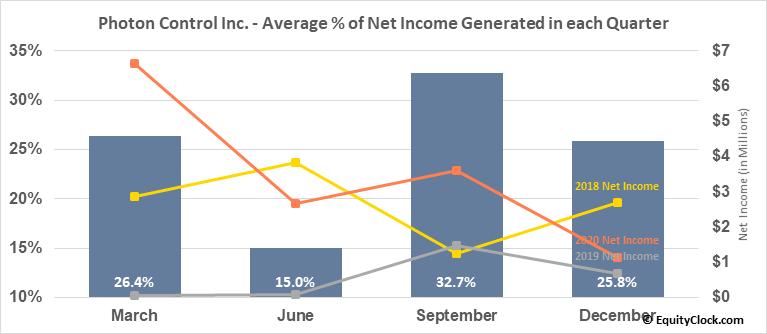Photon Control Inc. (TSE:PHO.TO) Net Income Seasonality