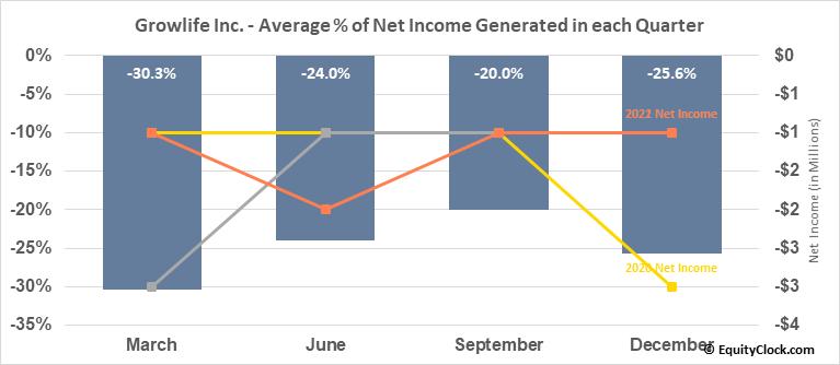 Growlife Inc. (OTCMKT:PHOT) Net Income Seasonality