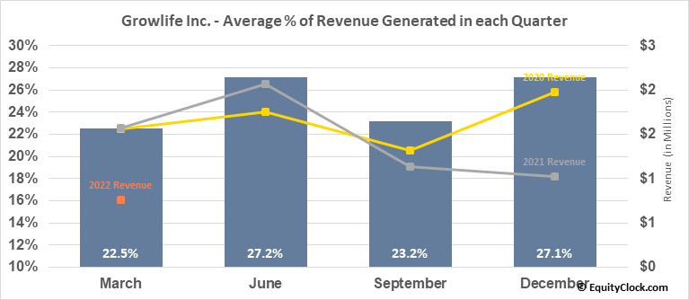 Growlife Inc. (OTCMKT:PHOT) Revenue Seasonality