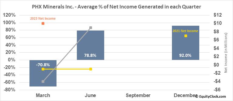PHX Minerals Inc. (NYSE:PHX) Net Income Seasonality