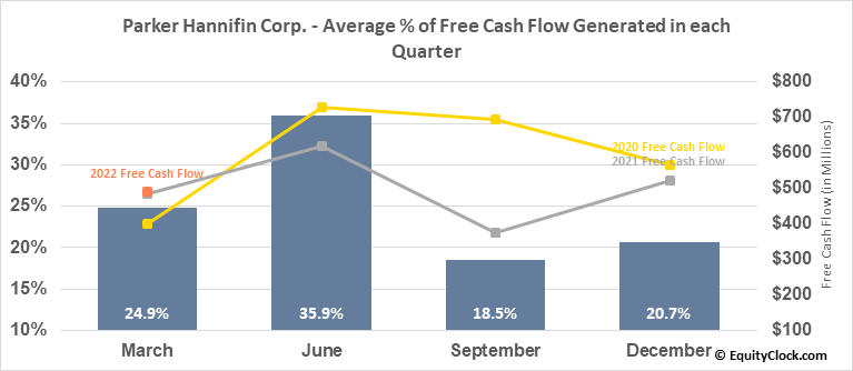 Parker Hannifin Corp. (NYSE:PH) Free Cash Flow Seasonality