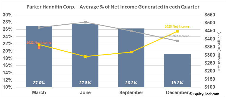 Parker Hannifin Corp. (NYSE:PH) Net Income Seasonality