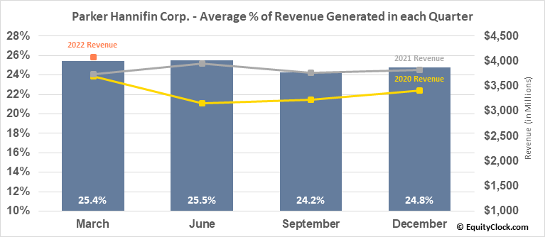 Parker Hannifin Corp. (NYSE:PH) Revenue Seasonality