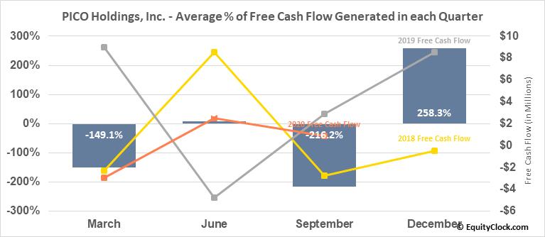 PICO Holdings, Inc. (NASD:PICO) Free Cash Flow Seasonality