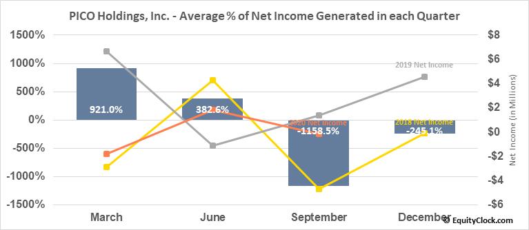 PICO Holdings, Inc. (NASD:PICO) Net Income Seasonality