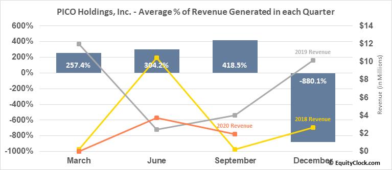 PICO Holdings, Inc. (NASD:PICO) Revenue Seasonality