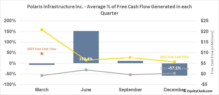 Polaris Infrastructure Inc. (TSE:PIF.TO) Free Cash Flow Seasonality