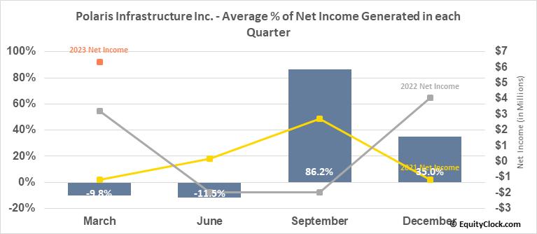 Polaris Infrastructure Inc. (TSE:PIF.TO) Net Income Seasonality