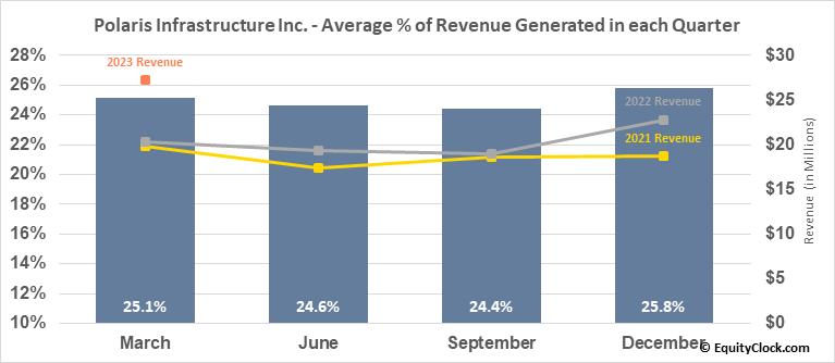 Polaris Infrastructure Inc. (TSE:PIF.TO) Revenue Seasonality