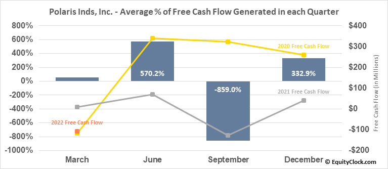 Polaris Inds, Inc. (NYSE:PII) Free Cash Flow Seasonality