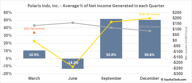 Polaris Inds, Inc. (NYSE:PII) Net Income Seasonality