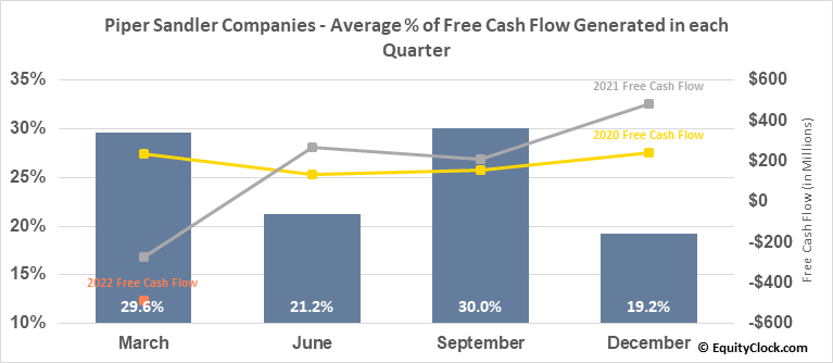 Piper Sandler Companies (NYSE:PIPR) Free Cash Flow Seasonality