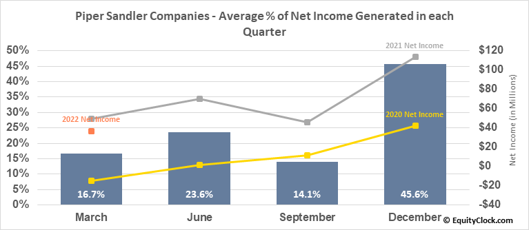 Piper Sandler Companies (NYSE:PIPR) Net Income Seasonality