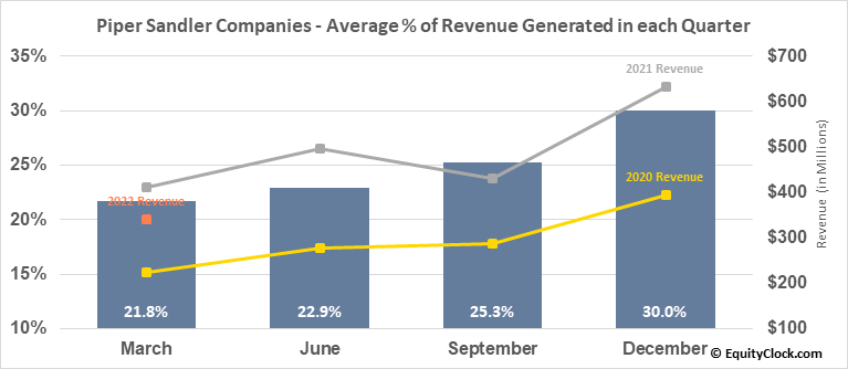 Piper Sandler Companies (NYSE:PIPR) Revenue Seasonality