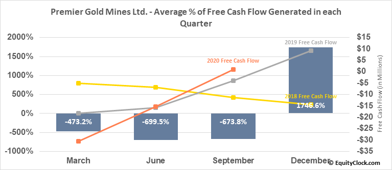 Premier Gold Mines Ltd. (OTCMKT:PIRGF) Free Cash Flow Seasonality