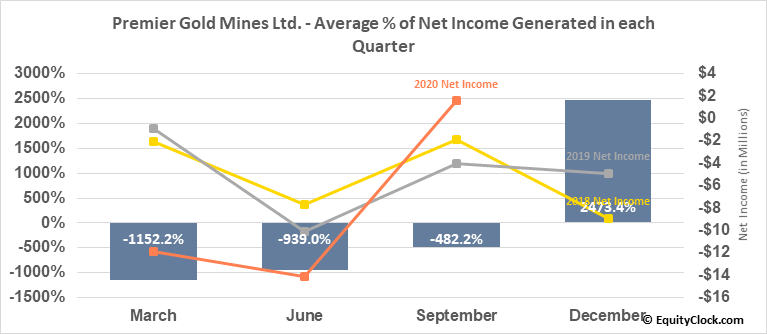 Premier Gold Mines Ltd. (OTCMKT:PIRGF) Net Income Seasonality