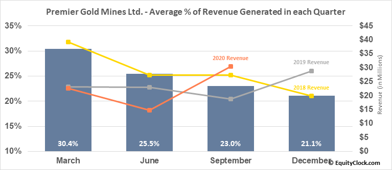 Premier Gold Mines Ltd. (OTCMKT:PIRGF) Revenue Seasonality