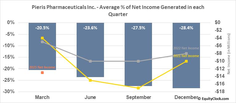 Pieris Pharmaceuticals Inc. (NASD:PIRS) Net Income Seasonality