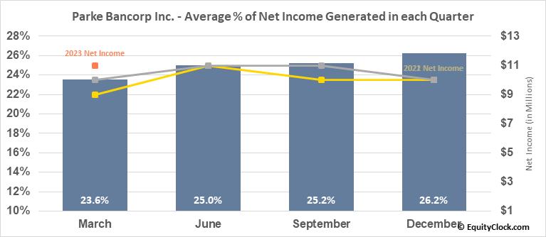 Parke Bancorp Inc. (NASD:PKBK) Net Income Seasonality