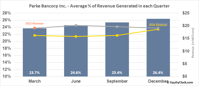Parke Bancorp Inc. (NASD:PKBK) Revenue Seasonality
