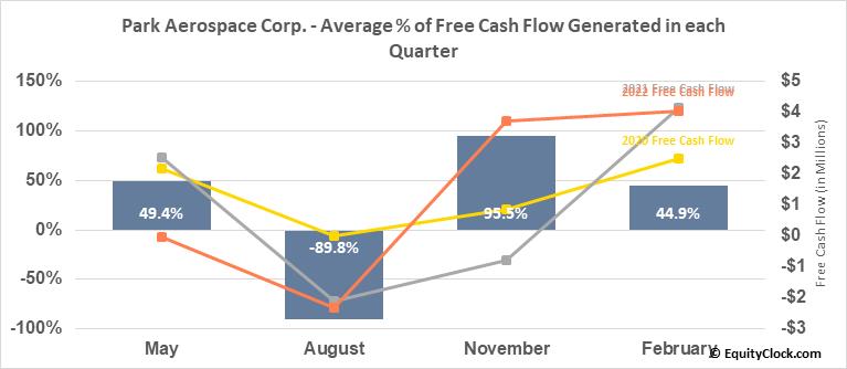 Park Aerospace Corp. (NYSE:PKE) Free Cash Flow Seasonality