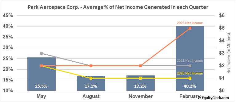 Park Aerospace Corp. (NYSE:PKE) Net Income Seasonality