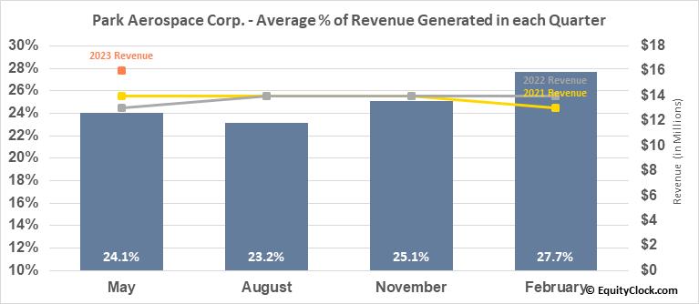 Park Aerospace Corp. (NYSE:PKE) Revenue Seasonality