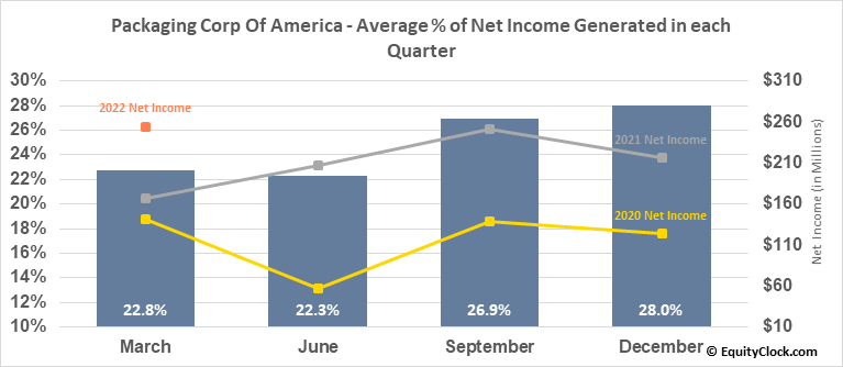Packaging Corp Of America (NYSE:PKG) Net Income Seasonality