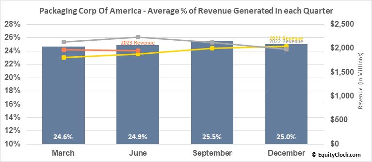 Packaging Corp Of America (NYSE:PKG) Revenue Seasonality