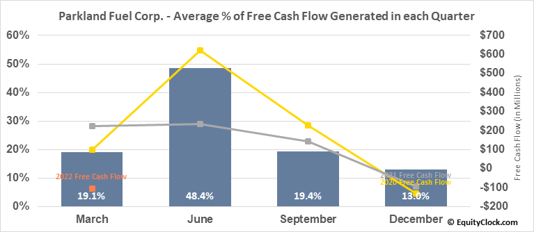 Parkland Fuel Corp. (TSE:PKI.TO) Free Cash Flow Seasonality