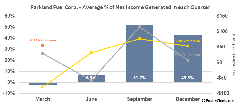 Parkland Fuel Corp. (TSE:PKI.TO) Net Income Seasonality