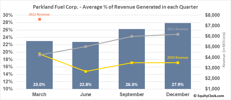 Parkland Fuel Corp. (TSE:PKI.TO) Revenue Seasonality