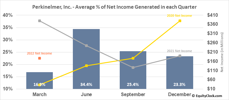Perkinelmer, Inc. (NYSE:PKI) Net Income Seasonality