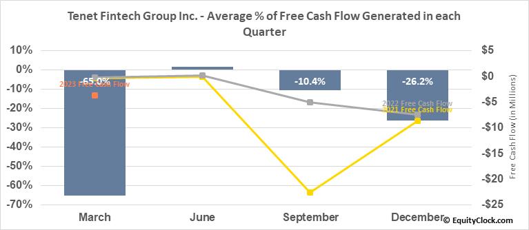 Peak Positioning Technologies Inc. (OTCMKT:PKKFF) Free Cash Flow Seasonality