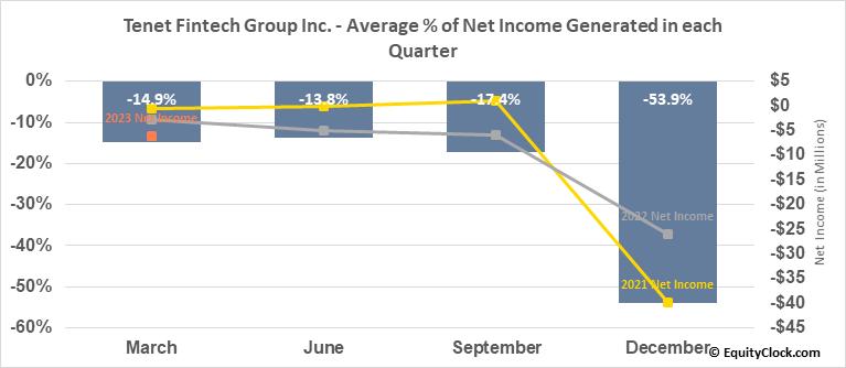 Peak Positioning Technologies Inc. (OTCMKT:PKKFF) Net Income Seasonality