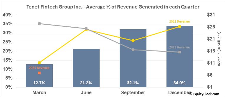 Peak Positioning Technologies Inc. (OTCMKT:PKKFF) Revenue Seasonality