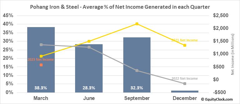 Pohang Iron & Steel (Posco) (NYSE:PKX) Net Income Seasonality